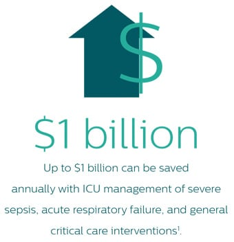 Philips Critical Care infographic